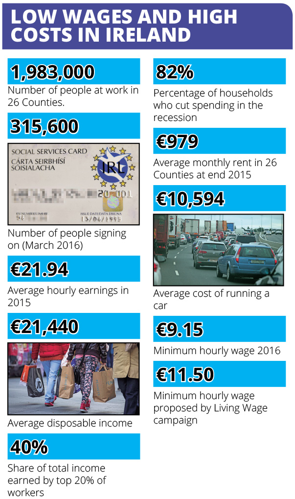 Living prices in Ireland Chart